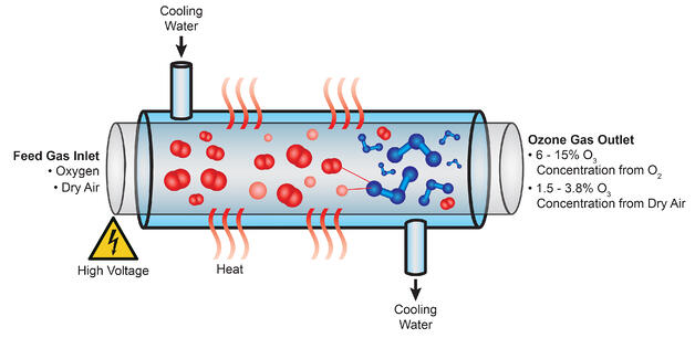 Ozone Generator Process with High Voltage